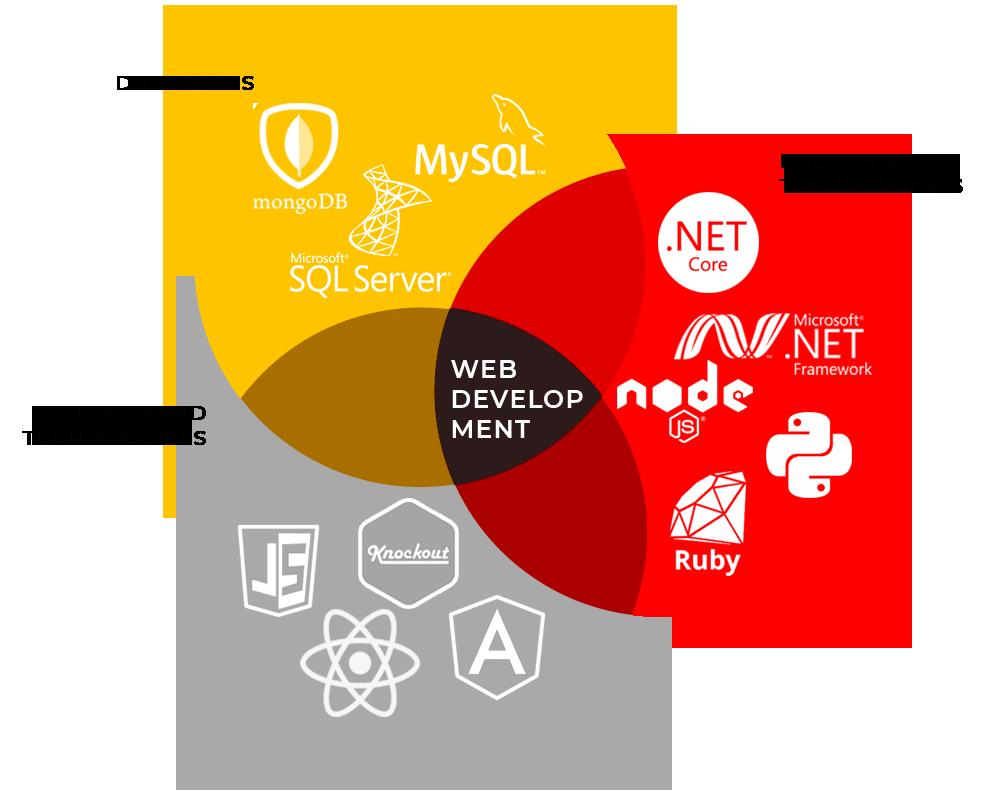 Web Development. Tech stack