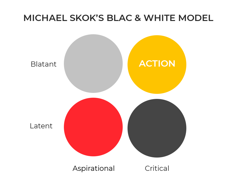 'BLAC' model. Value proposition to validate your business idea. By UppLabs