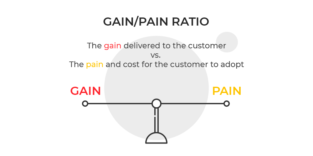Gain/Pain ratio. Value proposition to validate your business idea. By UppLabs