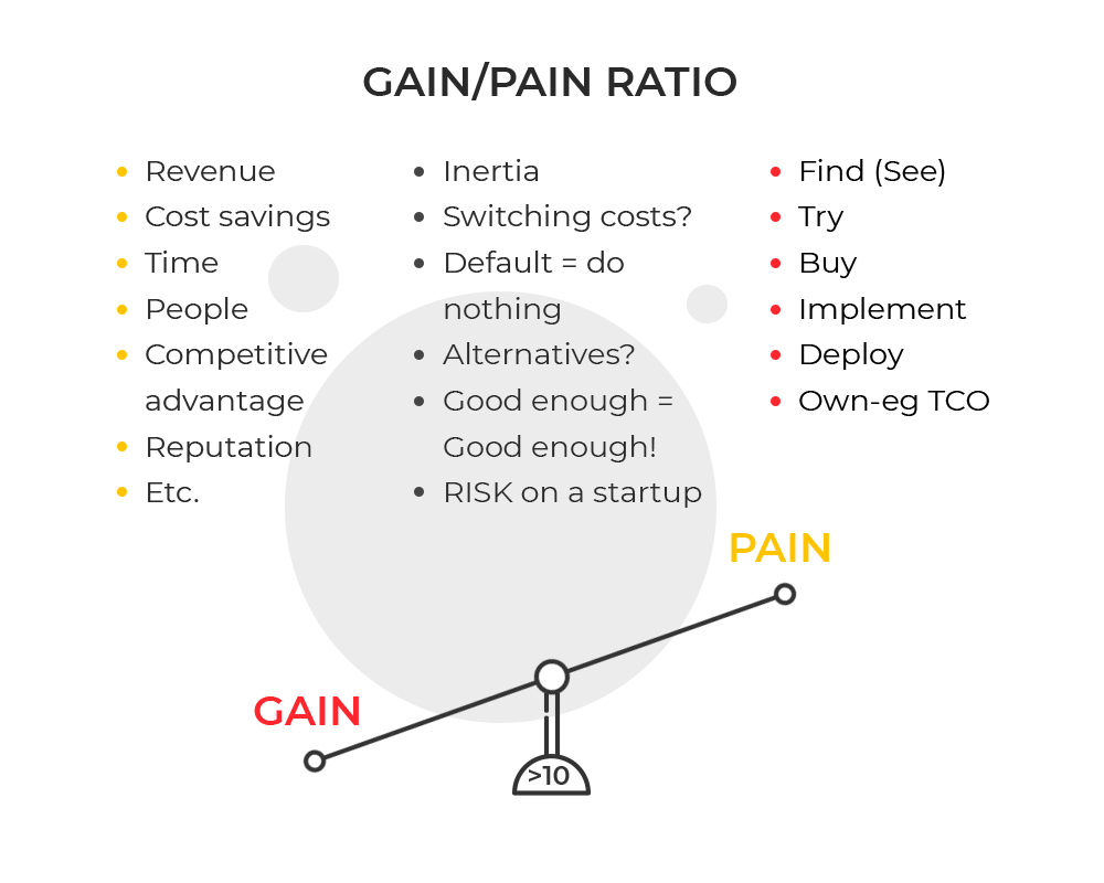 Gain/Pain ratio points. Value proposition to validate your business idea. By UppLabs