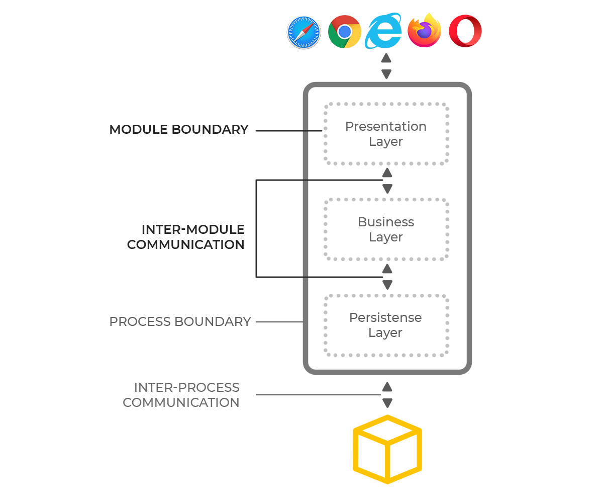 Monolithic Architecture. From legacy monolith app to microservices infrastructure. Case study
