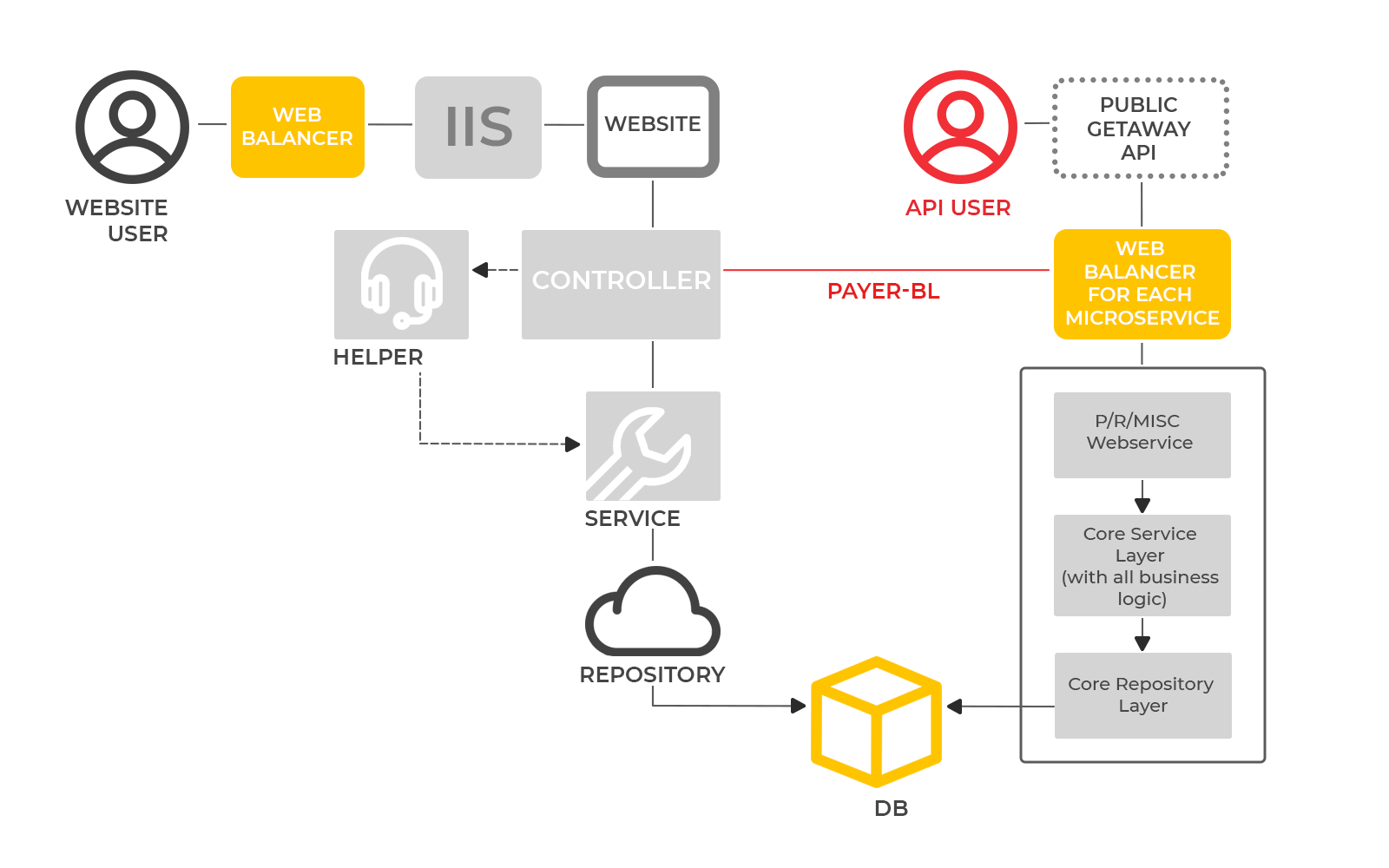 Public Getaway API. Monolithic Architecture. From legacy monolith app to microservices infrastructure. Case study by UppLabs