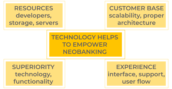 Neobanking trend challenges for software development. Technology to empower neobanking