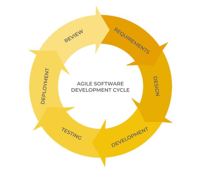 How to build a software product everybody would like to use. Agile software development methodology