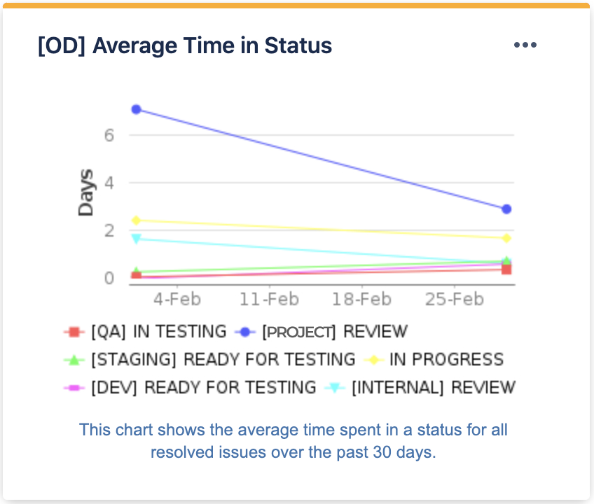 How to control the quality of your software product. Average time in Status
