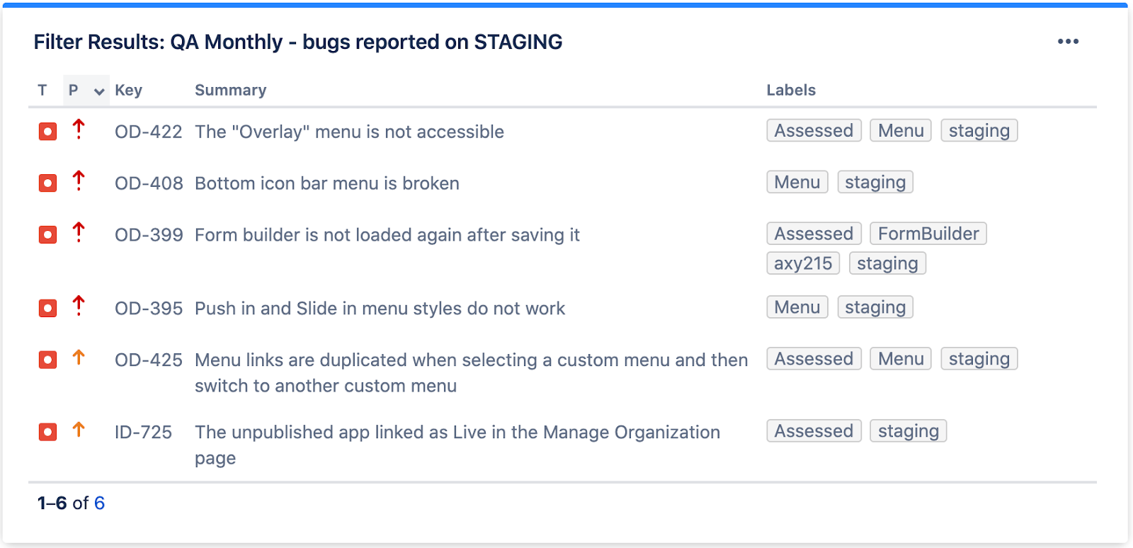 How to control the quality of your software product. QA: Bugs reported on staging