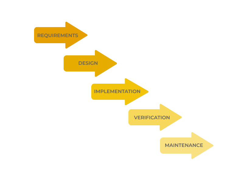 How to build a software product everybody would like to use. Waterfall development cycle