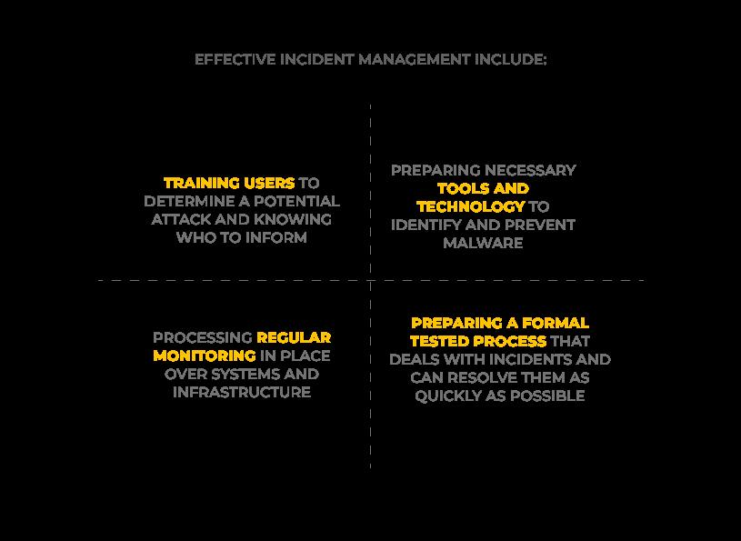 Effective incident management include. UppLabs blog