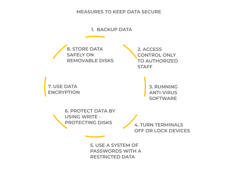 Measures to keep data secure. UppLabs blog