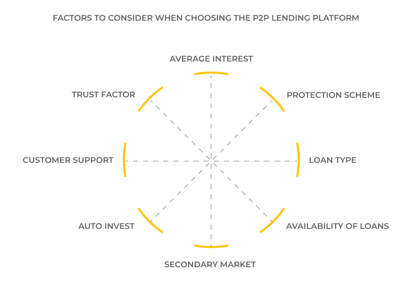 The uberization in p2p lending. Factors to consider when choosing the P2P lending platform