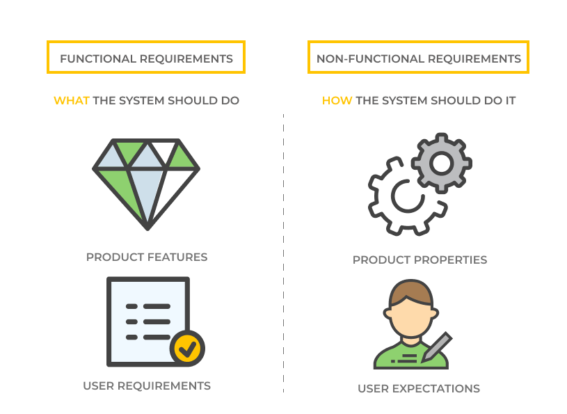 The importance of functional and non-functional requirements in software development. What & How