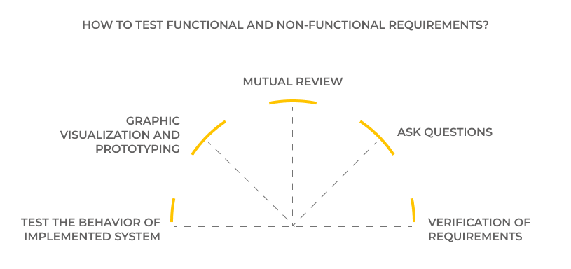 The importance of functional and non-functional requirements in software development. How to test functional and non-functional requirements