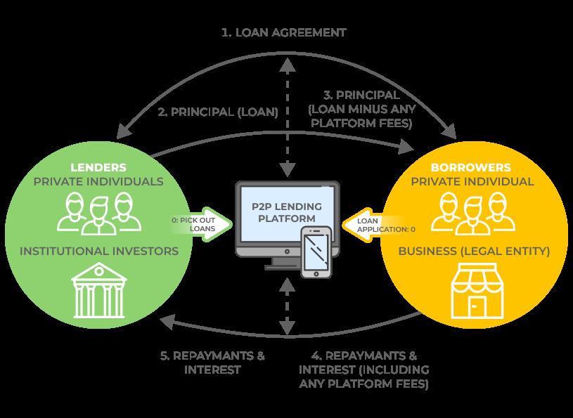 Uberization in P2P lending. UppLabs blog