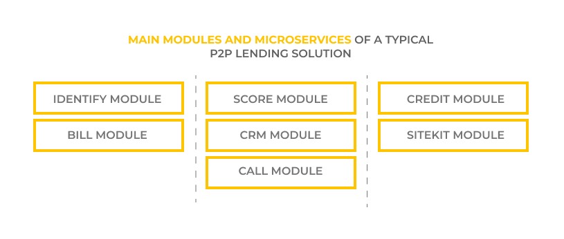 Main modules and microservices of a typical P2P lending solution. P2P lending solutions. UppLabs blog
