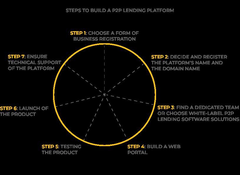 Steps to build a P2P lending platform. P2P lending solutions. UppLabs blog