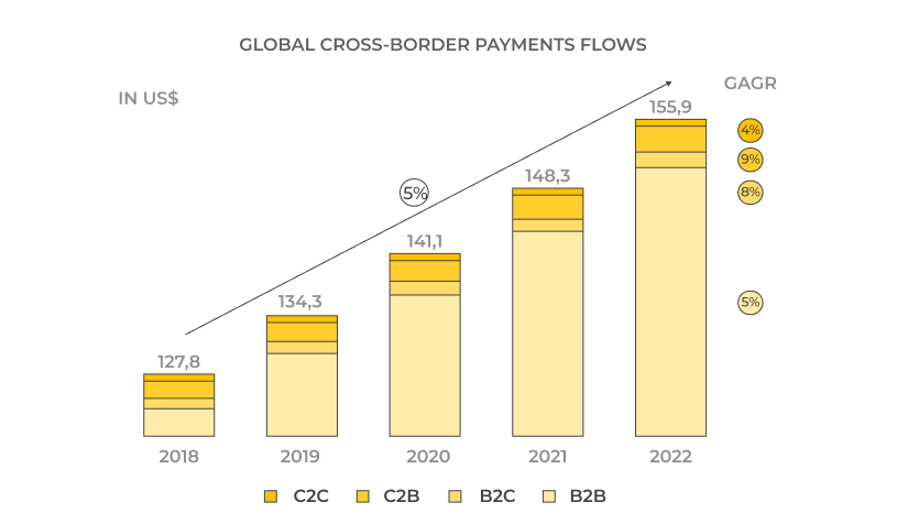 How do cross-border payments drive a new paradigm. Typical cross-border payments structure. Global cross-border payments flows split by use case
