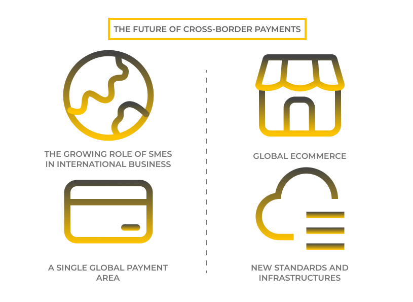 How do cross-border payments drive a new paradigm. Typical cross-border payments structure. The future cross-border payments
