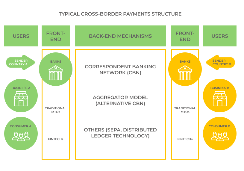 How do cross-border payments drive a new paradigm. Typical cross-border payments structure. Typical cross-border payments structure